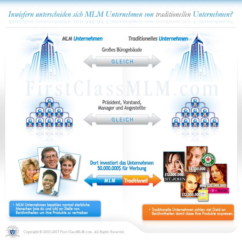 Warum MLM andersr ist